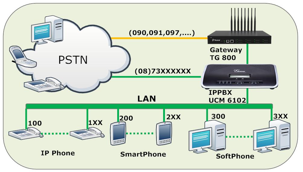 IPPBX+SIMTG800