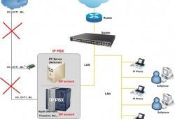 Lắp đặt tổng đài IP